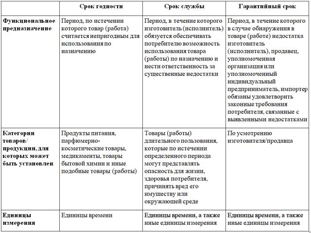 Срок службы: как определяется и правила установления