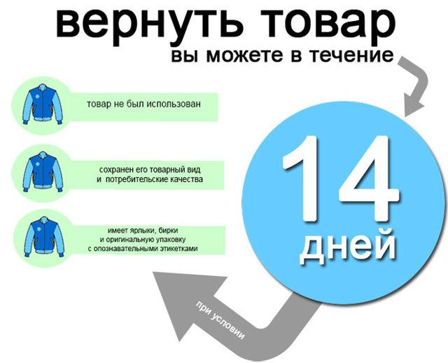 Правила возврата товара в магазин: сроки, порядок, условия