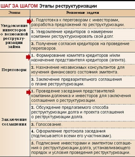 Банкротство ИП 2020 года: пошаговая инструкция