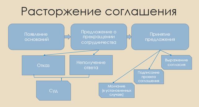 Соглашение о расторжении договора: образец