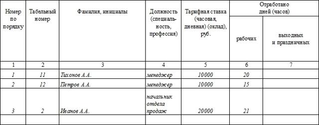 Расчетная ведомость по зарплате: бланк ведомости можно скачать бесплатно