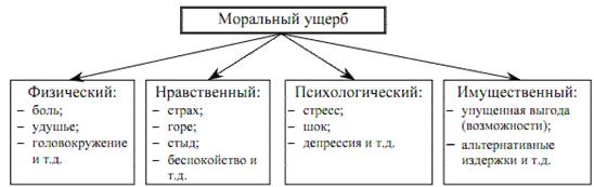 Иск о взыскании морального вреда: образец и бланк