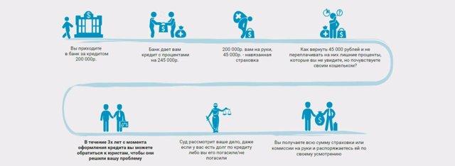 Как вернуть страховку по кредиту: что нужно делать