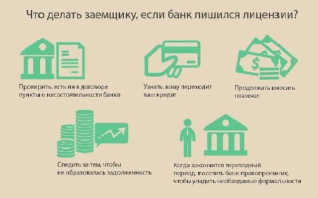 Банкротство банка и особенности проведения процедуры